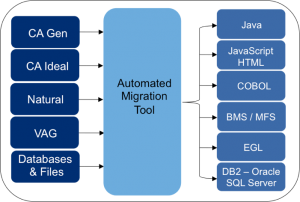 Automated source code migration