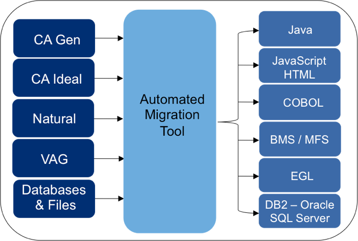 an analysis of the process of migration from windows to linux for companies Windows azure cloud -an overview  compatibility analysis the migration process  choose from a range of preinstalled os such as windows server and linux, offered.